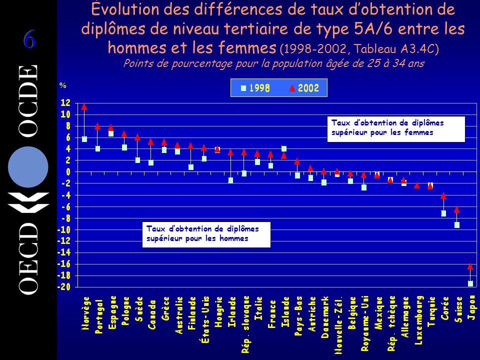 Pourcentage de diplômes tertiaires décernés aux femmes (2002 - Tableau A4.2) Proportion égale de diplômes décernés à des femmes et à des hommes