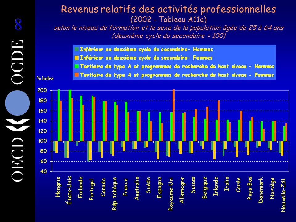 Revenus relatifs des activités professionnelles (2002 - Tableau A11a) selon le niveau de formation et le sexe de la population âgée de 25 à 64 ans (deuxième cycle du secondaire = 100) % Index