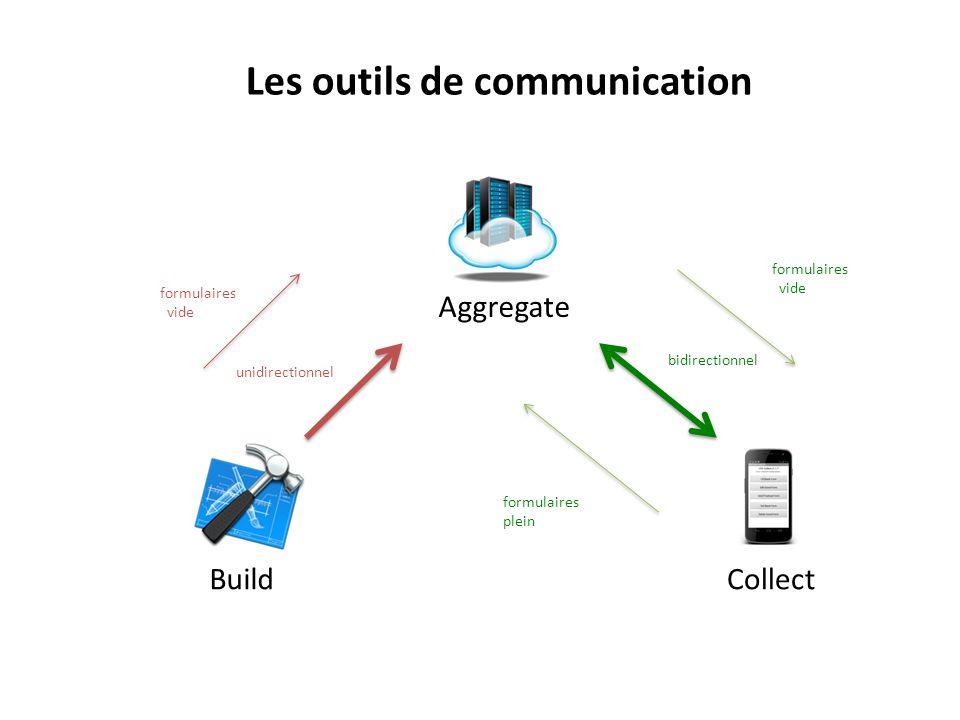 Build Aggregate Collect Les outils de communication unidirectionnel bidirectionnel formulaires vide formulaires vide formulaires plein
