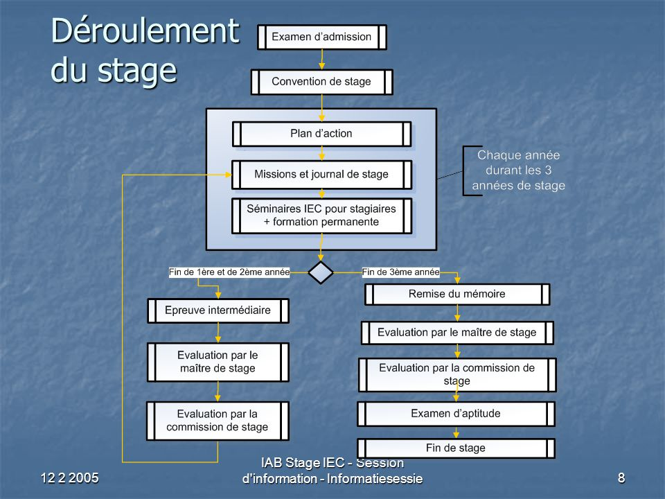 12 2 2005 IAB Stage IEC - Session d information - Informatiesessie29 Stageobjectieven (5) Eerste stagejaar Eerste stagejaar Advies geven over en toepassen van verplichtingen/formaliteiten Advies geven over en toepassen van verplichtingen/formaliteiten PB: aangifte; voorheffingen; voorafbetalingen; fiches; … PB: aangifte; voorheffingen; voorafbetalingen; fiches; … BTW: aangifte; listing; intrastat; facturatie; … BTW: aangifte; listing; intrastat; facturatie; … VenB: aangifte; voorafbetalingen, voorheffingen; fiches; … VenB: aangifte; voorafbetalingen, voorheffingen; fiches; … Registratierecht: inbrengrechten; verkoop onroerend goed; … Registratierecht: inbrengrechten; verkoop onroerend goed; … Successierecht: belastbare grondslag; tarieven; bijzondere regelingen; … Successierecht: belastbare grondslag; tarieven; bijzondere regelingen; … Vennootschapsrecht: oprichting vennootschap; bestuur, controle, algemene vergadering; … Vennootschapsrecht: oprichting vennootschap; bestuur, controle, algemene vergadering; … Technische kennis / Objectieven (vbn)