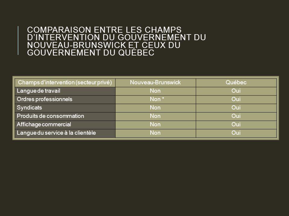 COMPARAISON ENTRE LES CHAMPS D'INTERVENTION DU GOUVERNEMENT DU NOUVEAU-BRUNSWICK ET CEUX DU GOUVERNEMENT DU QUÉBEC Champs d'intervention (secteur privé)Nouveau-BrunswickQuébec Langue de travailNonOui Ordres professionnels Non *Oui SyndicatsNonOui Produits de consommationNonOui Affichage commercialNonOui Langue du service à la clientèleNonOui