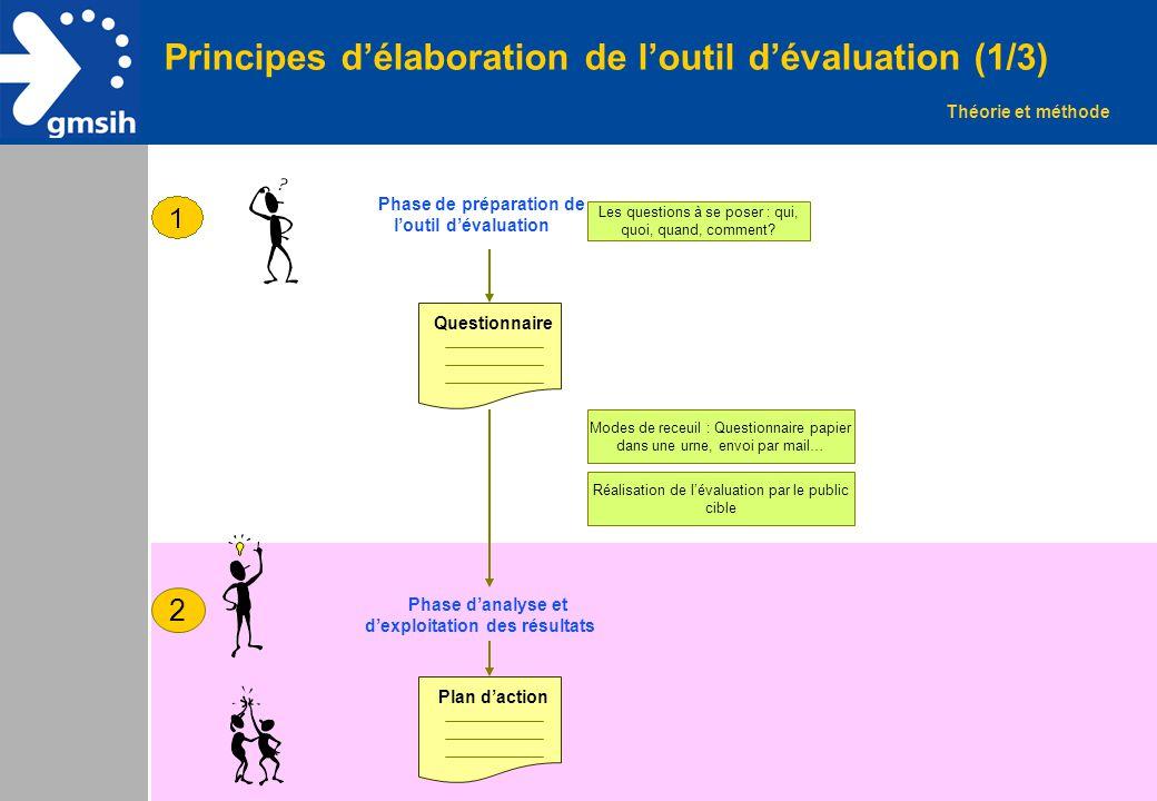 3 Principes d'élaboration de l'outil d'évaluation (1/3) Théorie et méthode Phase de préparation de l'outil d'évaluation Les questions à se poser : qui
