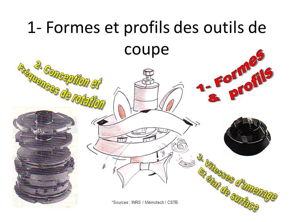 1- Formes et profils des outils de coupe Page de garde 0 / 15 *Sources : INRS / Mémotech / CSTB.