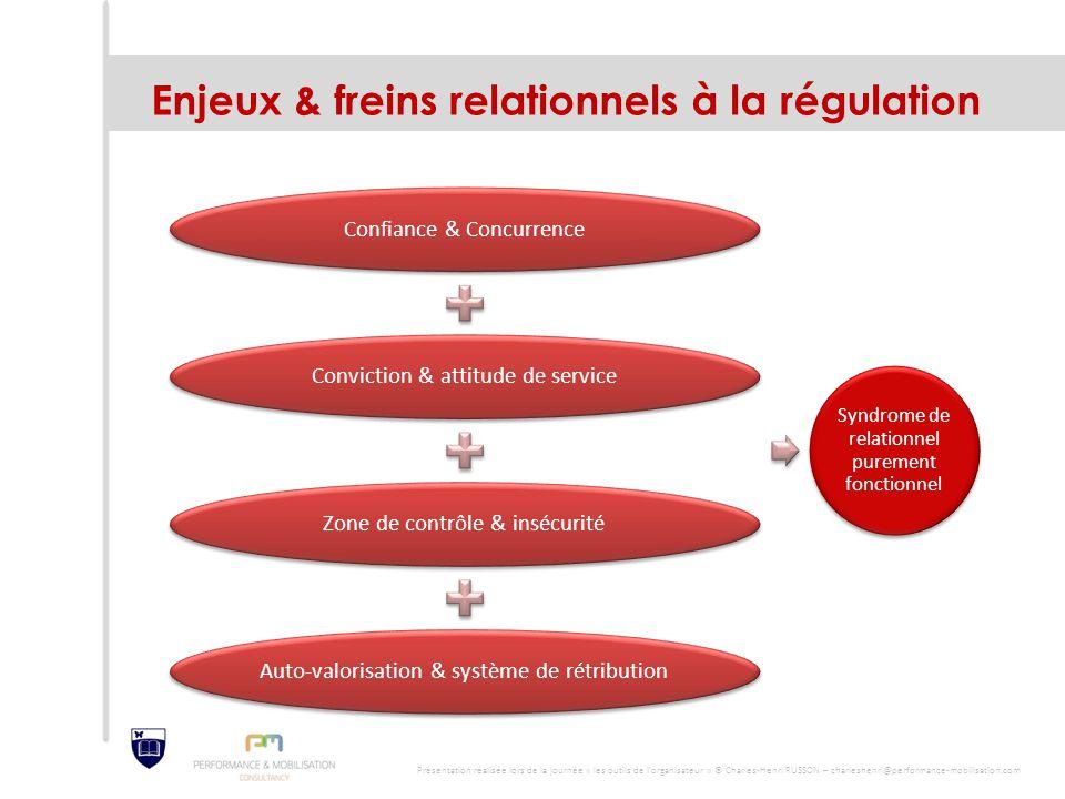 Enjeux & freins relationnels à la régulation Confiance & ConcurrenceConviction & attitude de serviceZone de contrôle & insécuritéAuto-valorisation & s