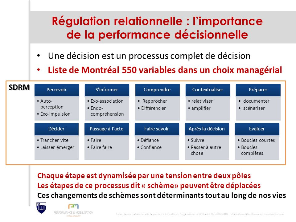 SDRM Régulation relationnelle : l'importance de la performance décisionnelle Une décision est un processus complet de décision Liste de Montréal 550 v