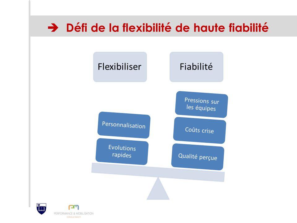  Défi de la flexibilité de haute fiabilité FlexibiliserFiabilité Qualité perçueCoûts crise Pressions sur les équipes Evolutions rapides Personnalisat