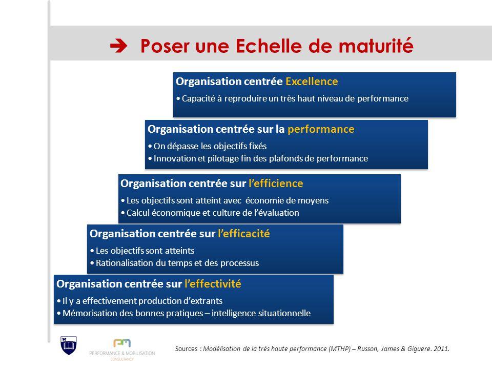  Poser une Echelle de maturité Organisation centrée Excellence Capacité à reproduire un très haut niveau de performance Organisation centrée sur la p