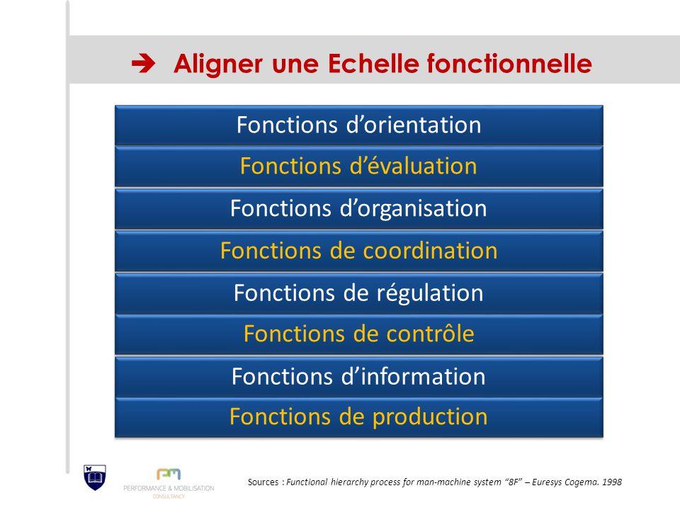  Aligner une Echelle fonctionnelle Fonctions d'orientation Fonctions d'évaluation Fonctions d'organisation Fonctions de coordination Fonctions de rég