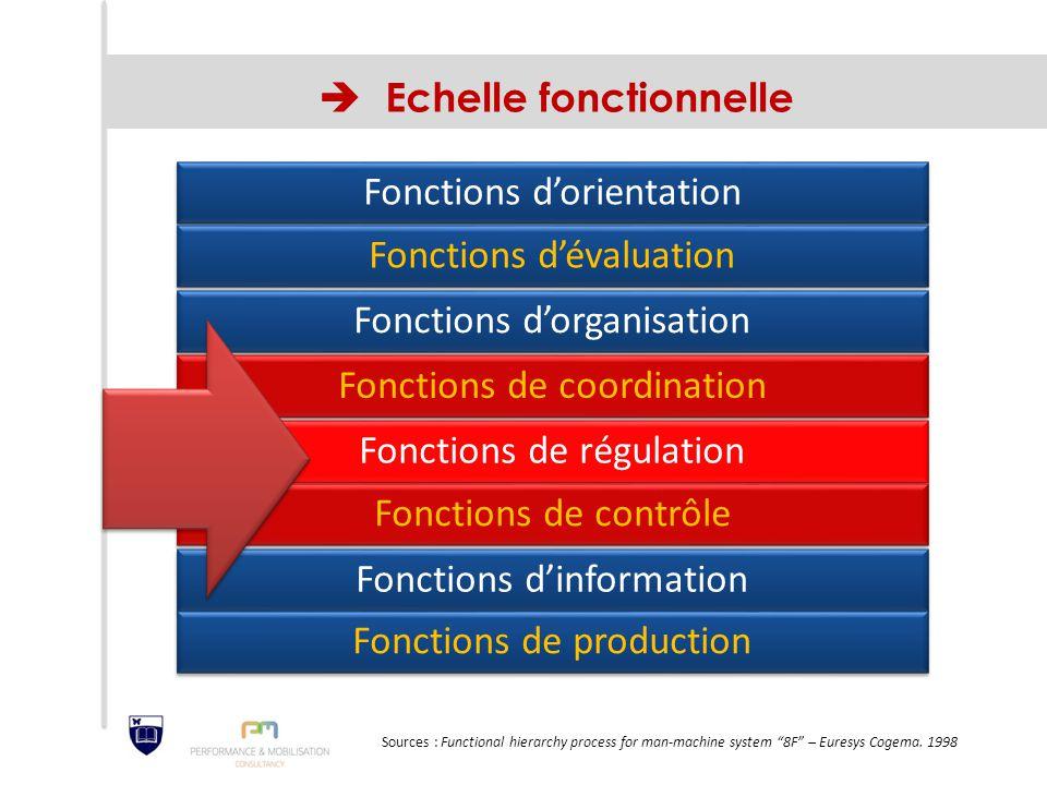  Echelle fonctionnelle Fonctions d'orientation Fonctions d'évaluation Fonctions d'organisation Fonctions de coordination Fonctions de régulation Fonc