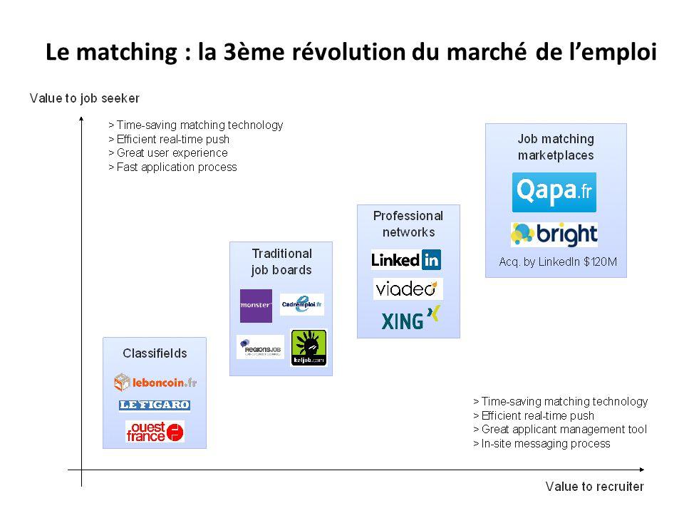 Le matching : la 3ème révolution du marché de l'emploi