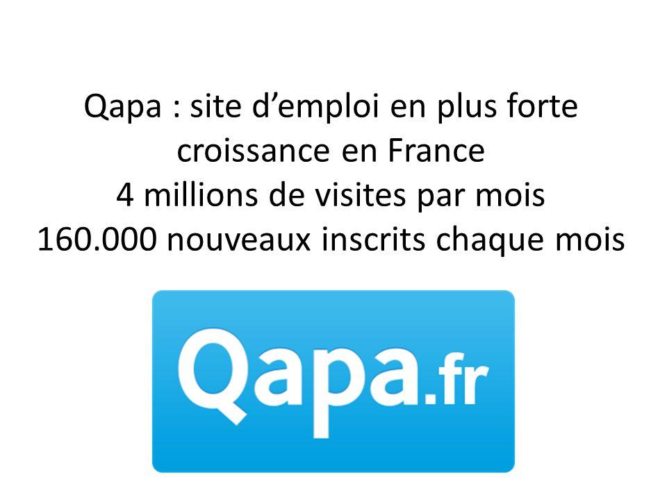 Qapa : site d'emploi en plus forte croissance en France 4 millions de visites par mois 160.000 nouveaux inscrits chaque mois