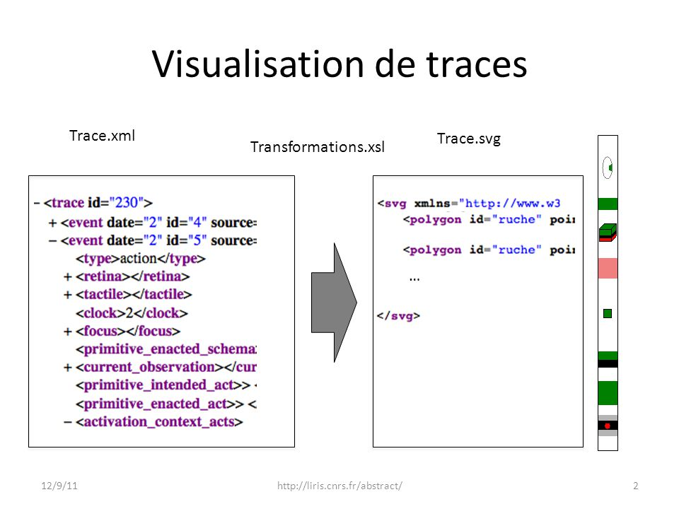 Visualisation de traces Trace.xml Trace.svg Transformations.xsl … 12/9/112http://liris.cnrs.fr/abstract/