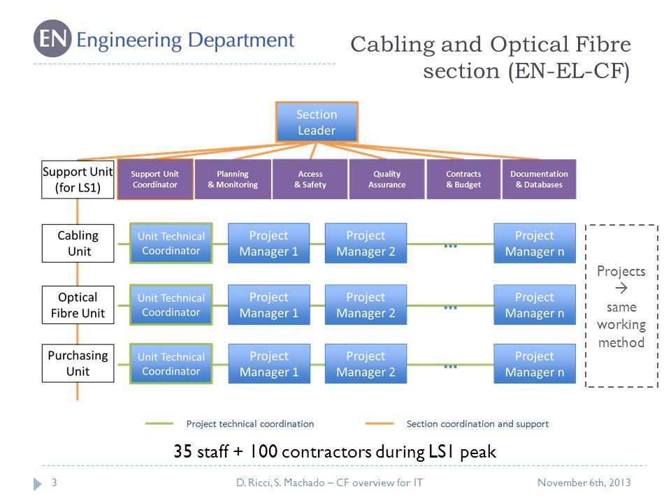 EN-EL-CF functional model  Work: punctual activity.
