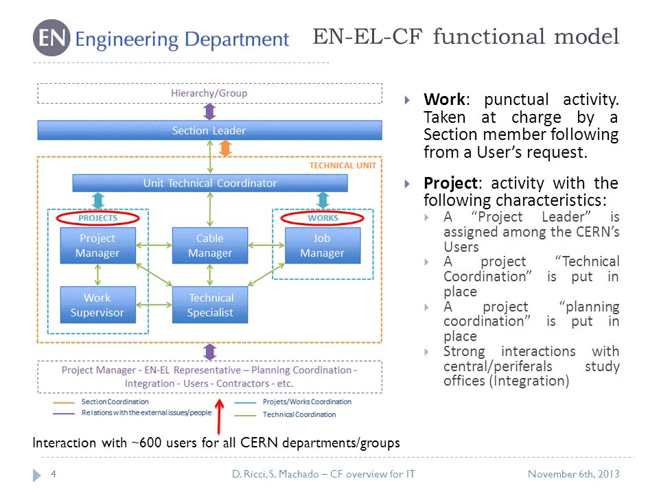 EN-EL-CF functional model  Work: punctual activity.