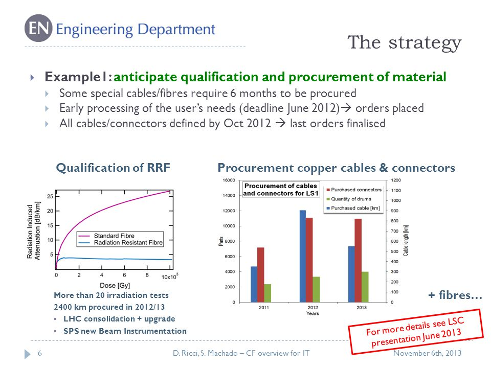 The strategy 6  Example1: anticipate qualification and procurement of material  Some special cables/fibres require 6 months to be procured  Early processing of the user's needs (deadline June 2012)  orders placed  All cables/connectors defined by Oct 2012  last orders finalised November 6th, 2013D.