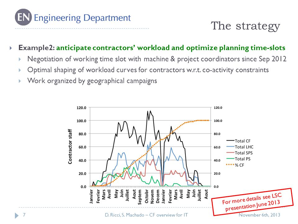 The strategy 7  Example2: anticipate contractors' workload and optimize planning time-slots  Negotiation of working time slot with machine & project coordinators since Sep 2012  Optimal shaping of workload curves for contractors w.r.t.