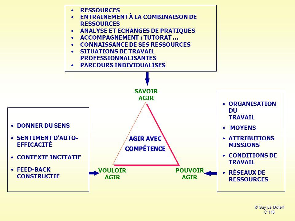 DONNER DU SENS SENTIMENT D'AUTO- EFFICACITÉ CONTEXTE INCITATIF FEED-BACK CONSTRUCTIF AGIR AVEC COMPÉTENCE AGIR AVEC COMPÉTENCE © Guy Le Boterf C 116 RESSOURCES ENTRAINEMENT À LA COMBINAISON DE RESSOURCES ANALYSE ET ECHANGES DE PRATIQUES ACCOMPAGNEMENT : TUTORAT … CONNAISSANCE DE SES RESSOURCES SITUATIONS DE TRAVAIL PROFESSIONNALISANTES PARCOURS INDIVIDUALISES VOULOIR AGIR SAVOIR AGIR POUVOIR AGIR ORGANISATION DU TRAVAIL MOYENS ATTRIBUTIONS MISSIONS CONDITIONS DE TRAVAIL RÉSEAUX DE RESSOURCES
