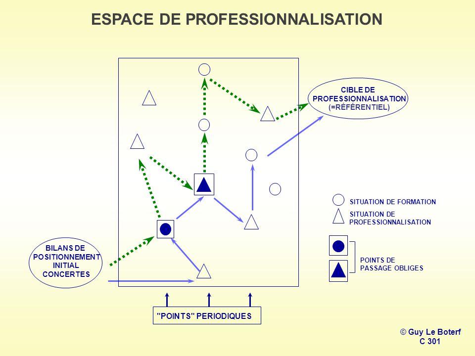 BILANS DE POSITIONNEMENT INITIAL CONCERTES POINTS PERIODIQUES CIBLE DE PROFESSIONNALISATION (=RÉFÉRENTIEL) SITUATION DE FORMATION SITUATION DE PROFESSIONNALISATION POINTS DE PASSAGE OBLIGES ESPACE DE PROFESSIONNALISATION © Guy Le Boterf C 301