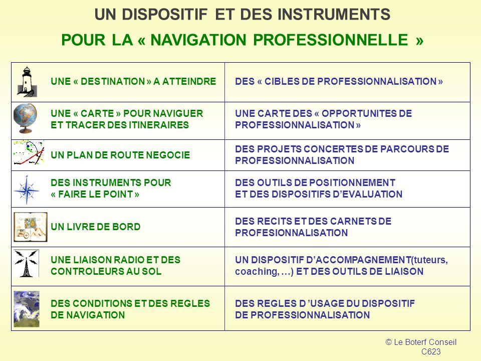 DES « CIBLES DE PROFESSIONNALISATION » UNE « DESTINATION » A ATTEINDRE UNE CARTE DES « OPPORTUNITES DE PROFESSIONNALISATION » UNE « CARTE » POUR NAVIGUER ET TRACER DES ITINERAIRES DES PROJETS CONCERTES DE PARCOURS DE PROFESSIONNALISATION UN PLAN DE ROUTE NEGOCIE DES OUTILS DE POSITIONNEMENT ET DES DISPOSITIFS D'EVALUATION DES INSTRUMENTS POUR « FAIRE LE POINT » DES RECITS ET DES CARNETS DE PROFESIONNALISATION UN LIVRE DE BORD UN DISPOSITIF ET DES INSTRUMENTS POUR LA « NAVIGATION PROFESSIONNELLE » © Le Boterf Conseil C623 UN DISPOSITIF D'ACCOMPAGNEMENT(tuteurs, coaching, …) ET DES OUTILS DE LIAISON UNE LIAISON RADIO ET DES CONTROLEURS AU SOL DES REGLES D 'USAGE DU DISPOSITIF DE PROFESSIONNALISATION DES CONDITIONS ET DES REGLES DE NAVIGATION