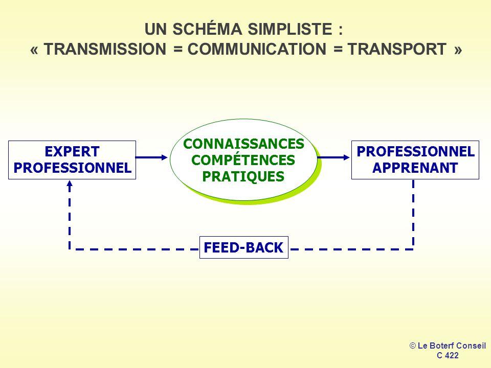 © Le Boterf Conseil C 422 UN SCHÉMA SIMPLISTE : « TRANSMISSION = COMMUNICATION = TRANSPORT » EXPERT PROFESSIONNEL CONNAISSANCES COMPÉTENCES PRATIQUES PROFESSIONNEL APPRENANT FEED-BACK