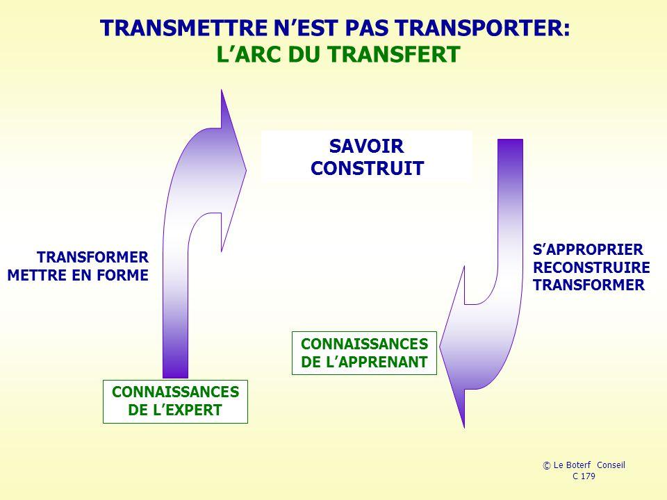 TRANSMETTRE N'EST PAS TRANSPORTER: L'ARC DU TRANSFERT © Le Boterf Conseil C 179 CONNAISSANCES DE L'EXPERT CONNAISSANCES DE L'APPRENANT SAVOIR CONSTRUIT TRANSFORMER METTRE EN FORME S'APPROPRIER RECONSTRUIRE TRANSFORMER