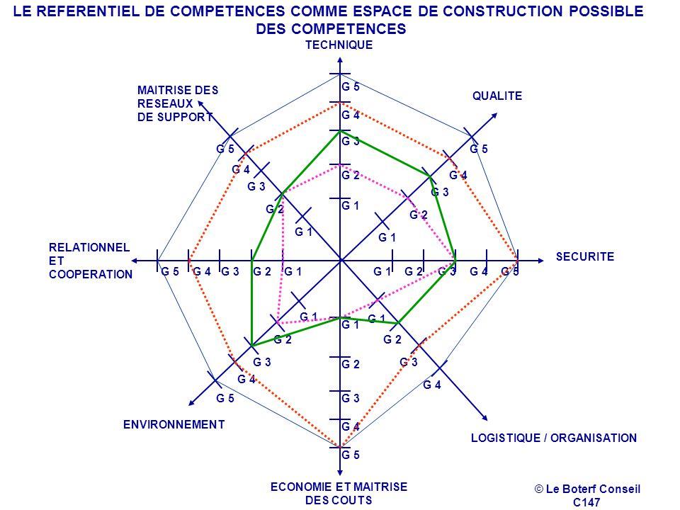 G 1 G 3 G 4 G 1 G 2 G 1 G 2 G 3 TECHNIQUE QUALITE SECURITE LOGISTIQUE / ORGANISATION ENVIRONNEMENT MAITRISE DES RESEAUX DE SUPPORT G 4 G 5 G 4G 5G 4G 5 G 4 G 5 G 4 G 5 G 4 G 5 RELATIONNEL ET COOPERATION ECONOMIE ET MAITRISE DES COUTS LE REFERENTIEL DE COMPETENCES COMME ESPACE DE CONSTRUCTION POSSIBLE DES COMPETENCES © Le Boterf Conseil C147