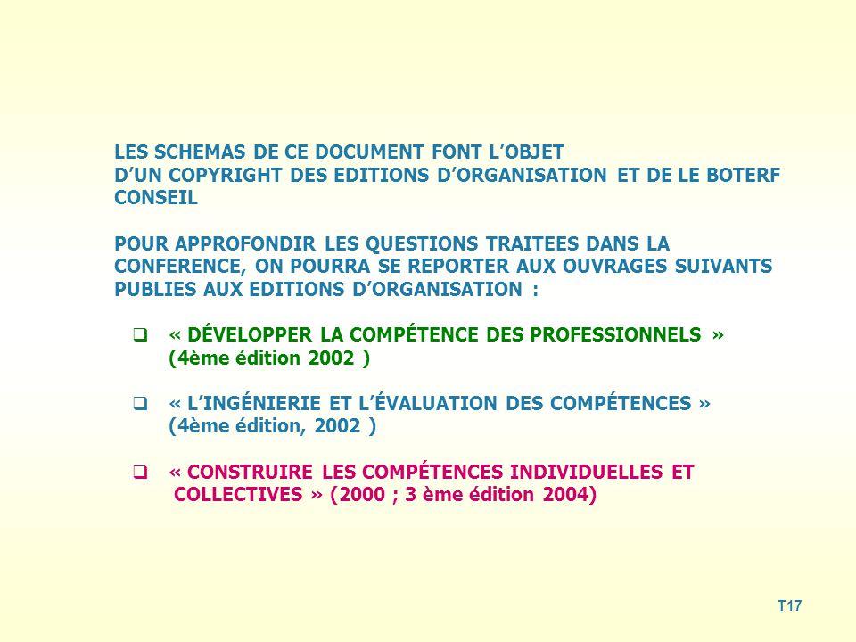 LES SCHEMAS DE CE DOCUMENT FONT L'OBJET D'UN COPYRIGHT DES EDITIONS D'ORGANISATION ET DE LE BOTERF CONSEIL POUR APPROFONDIR LES QUESTIONS TRAITEES DANS LA CONFERENCE, ON POURRA SE REPORTER AUX OUVRAGES SUIVANTS PUBLIES AUX EDITIONS D'ORGANISATION :  « DÉVELOPPER LA COMPÉTENCE DES PROFESSIONNELS » (4ème édition 2002 )  « L'INGÉNIERIE ET L'ÉVALUATION DES COMPÉTENCES » (4ème édition, 2002 )  « CONSTRUIRE LES COMPÉTENCES INDIVIDUELLES ET COLLECTIVES » (2000 ; 3 ème édition 2004) T17