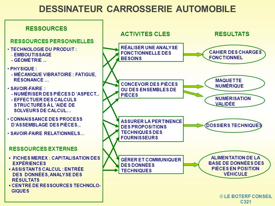 DESSINATEUR CARROSSERIE AUTOMOBILE © LE BOTERF CONSEIL C321 RESSOURCES EXTERNES FICHES MEREX : CAPITALISATION DES EXPÉRIENCES ASSISTANTS CALCUL : ENTRÉE DES DONNÉES, ANALYSE DES RÉSULTATS CENTRE DE RESSOURCES TECHNOLO- GIQUES RESSOURCES PERSONNELLES TECHNOLOGIE DU PRODUIT : - EMBOUTISSAGE - GÉOMÉTRIE...