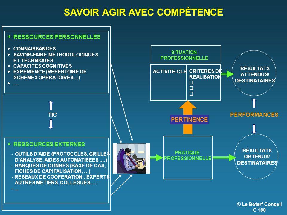 © Le Boterf Conseil C 180 SAVOIR AGIR AVEC COMPÉTENCE RÉSULTATS ATTENDUS/ DESTINATAIRES ACTIVITE-CLE CRITERES DE REALISATION  SITUATION PROFESSIONNELLE RÉSULTATS OBTENUS/ DESTINATAIRES PERFORMANCES -OUTILS D'AIDE (PROTOCOLES, GRILLES D'ANALYSE, AIDES AUTOMATISEES,…) -BANQUES DE DONNES (BASE DE CAS, FICHES DE CAPITALISATION, …) - RESEAUX DE COOPERATION : EXPERTS, AUTRES METIERS, COLLEGUES, … -...