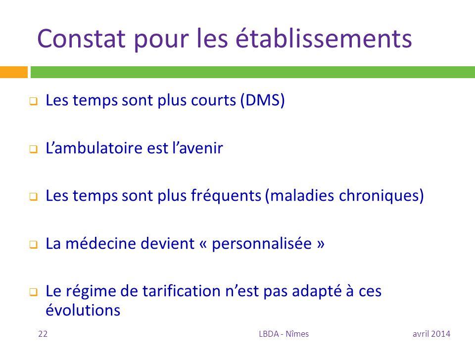 Constat pour les établissements  Les temps sont plus courts (DMS)  L'ambulatoire est l'avenir  Les temps sont plus fréquents (maladies chroniques)
