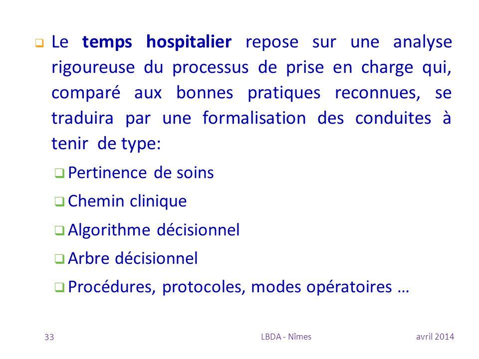  Le temps hospitalier repose sur une analyse rigoureuse du processus de prise en charge qui, comparé aux bonnes pratiques reconnues, se traduira par
