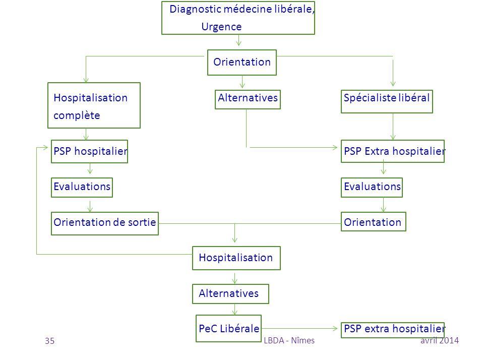 Diagnostic médecine libérale, Urgence Orientation Hospitalisation Alternatives Spécialiste libéral complète PSP hospitalier PSP Extra hospitalier Eval