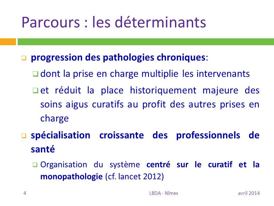 Parcours : les déterminants  progression des pathologies chroniques:  dont la prise en charge multiplie les intervenants  et réduit la place histor