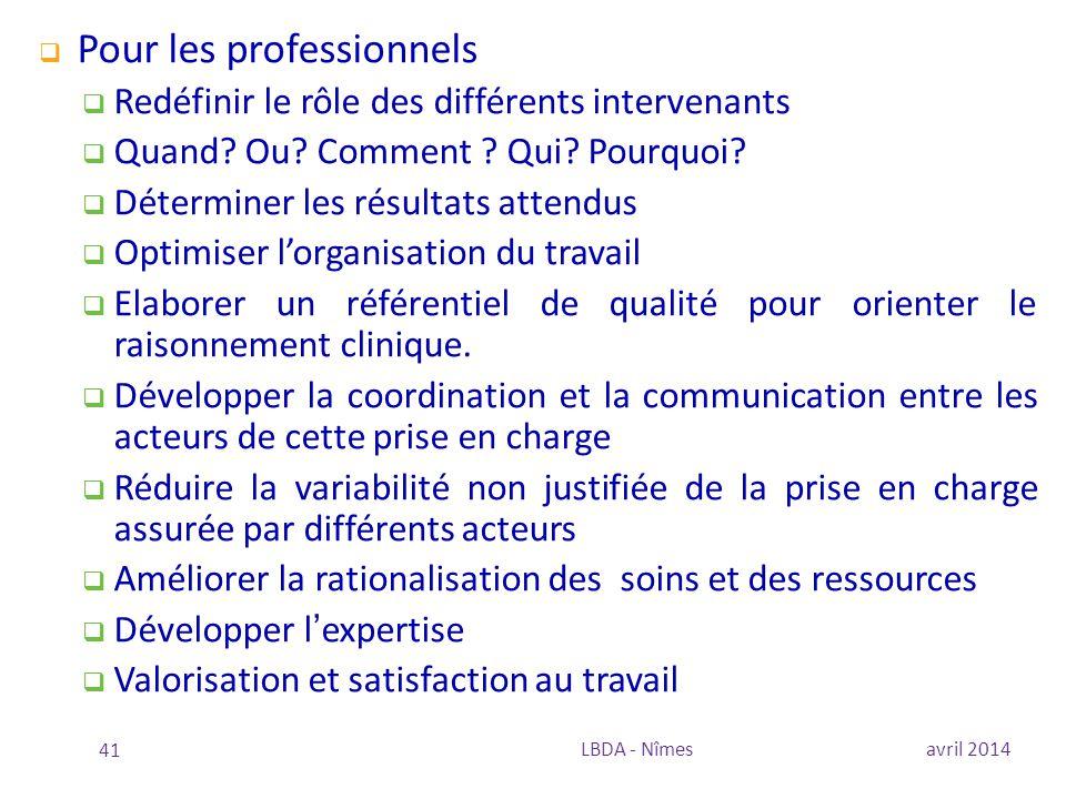  Pour les professionnels  Redéfinir le rôle des différents intervenants  Quand? Ou? Comment ? Qui? Pourquoi?  Déterminer les résultats attendus 