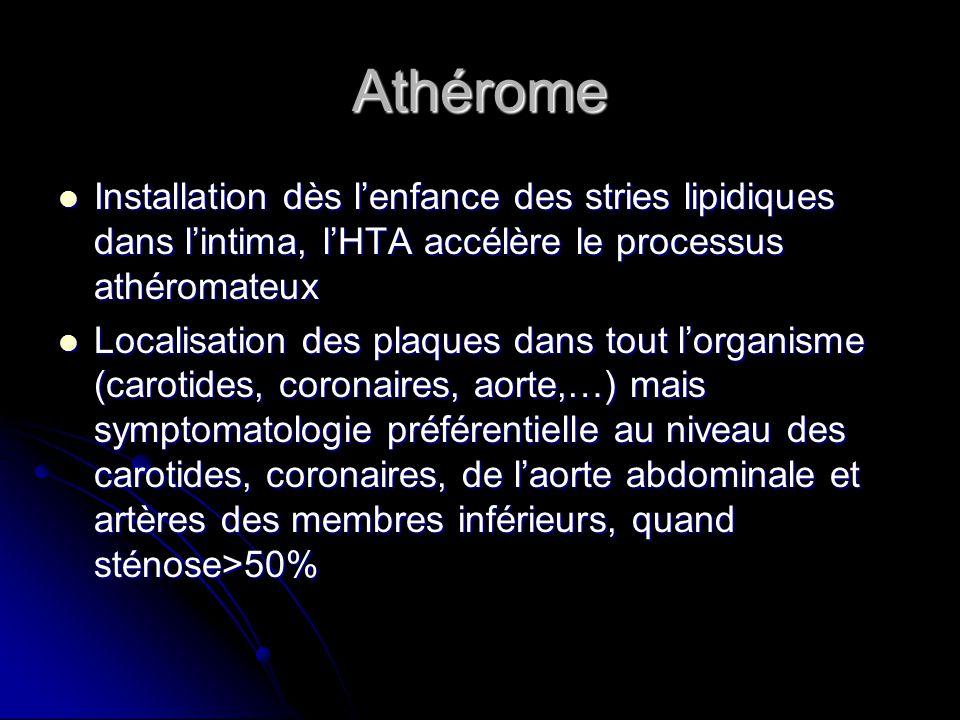 Athérome Installation dès l'enfance des stries lipidiques dans l'intima, l'HTA accélère le processus athéromateux Installation dès l'enfance des stries lipidiques dans l'intima, l'HTA accélère le processus athéromateux Localisation des plaques dans tout l'organisme (carotides, coronaires, aorte,…) mais symptomatologie préférentielle au niveau des carotides, coronaires, de l'aorte abdominale et artères des membres inférieurs, quand sténose>50% Localisation des plaques dans tout l'organisme (carotides, coronaires, aorte,…) mais symptomatologie préférentielle au niveau des carotides, coronaires, de l'aorte abdominale et artères des membres inférieurs, quand sténose>50%