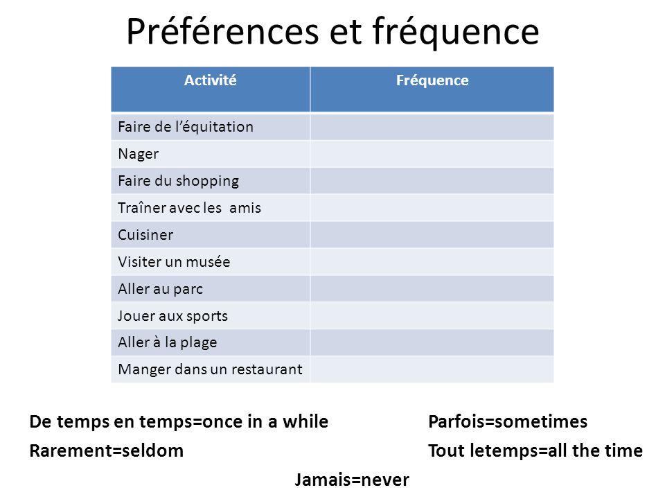 Préférences et fréquence De temps en temps=once in a whileParfois=sometimes Rarement=seldomTout letemps=all the time Jamais=never ActivitéFréquence Fa