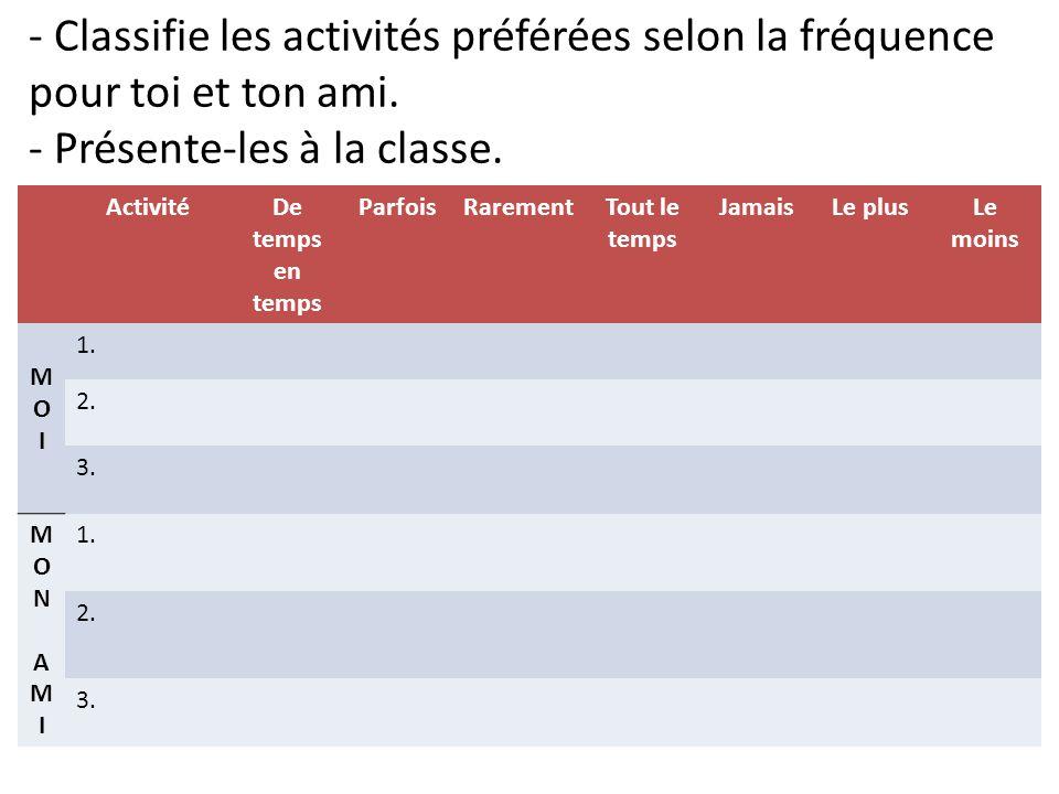 - Classifie les activités préférées selon la fréquence pour toi et ton ami. - Présente-les à la classe. ActivitéDe temps en temps ParfoisRarementTout