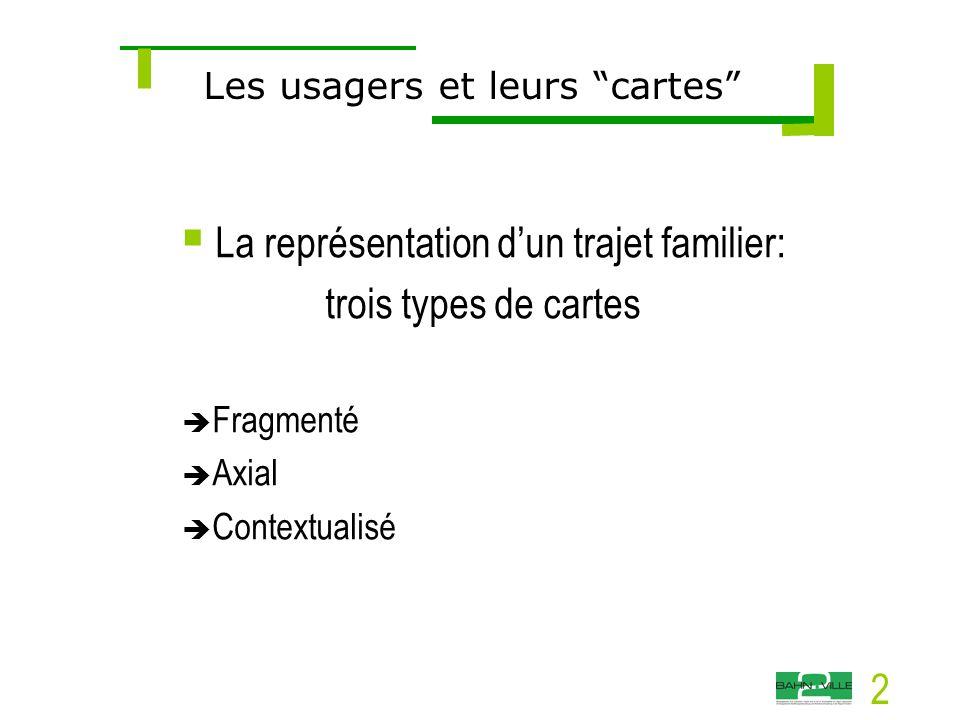 2  La représentation d'un trajet familier: trois types de cartes  Fragmenté  Axial  Contextualisé Les usagers et leurs cartes
