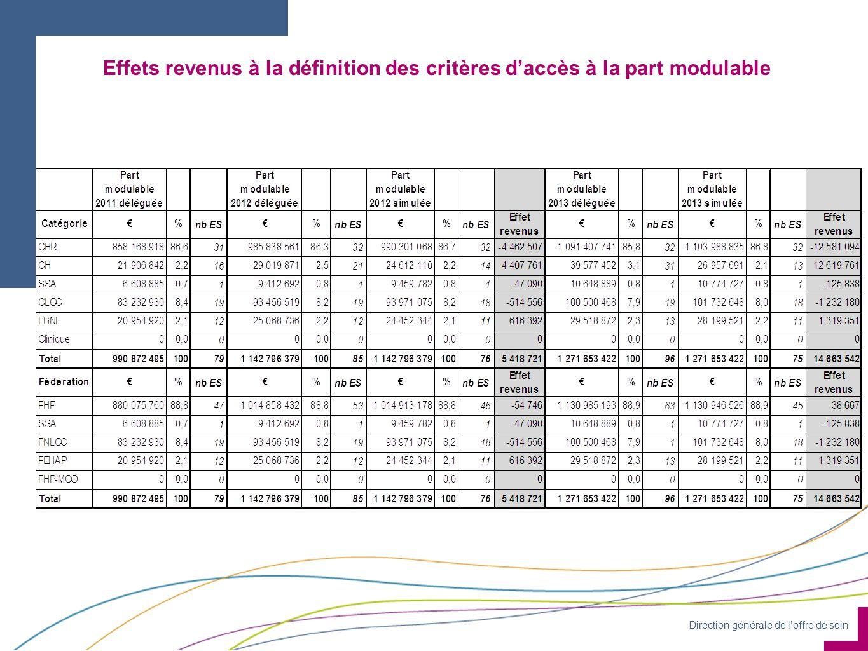 Direction générale de l'offre de soin Effets revenus à la définition des critères d'accès à la part modulable