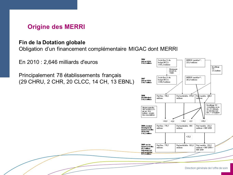 Direction générale de l'offre de soin Origine des MERRI Fin de la Dotation globale Obligation d'un financement complémentaire MIGAC dont MERRI En 2010 : 2,646 milliards d euros Principalement 78 établissements français (29 CHRU, 2 CHR, 20 CLCC, 14 CH, 13 EBNL)