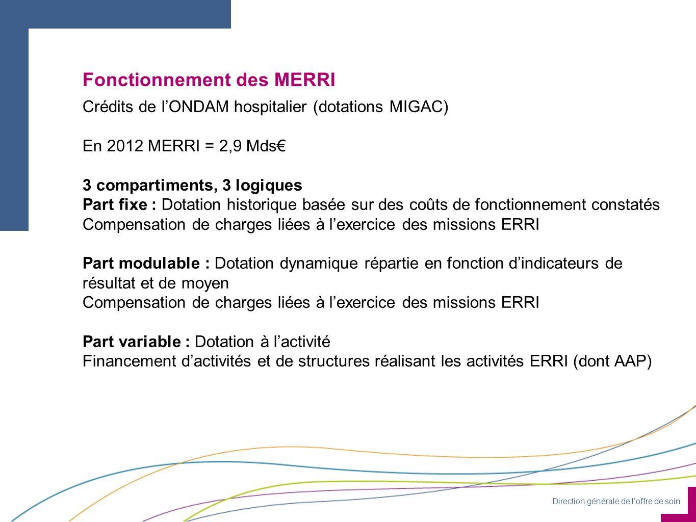 Direction générale de l'offre de soin Fonctionnement des MERRI Crédits de l'ONDAM hospitalier (dotations MIGAC) En 2012 MERRI = 2,9 Mds€ 3 compartiments, 3 logiques Part fixe : Dotation historique basée sur des coûts de fonctionnement constatés Compensation de charges liées à l'exercice des missions ERRI Part modulable : Dotation dynamique répartie en fonction d'indicateurs de résultat et de moyen Compensation de charges liées à l'exercice des missions ERRI Part variable : Dotation à l'activité Financement d'activités et de structures réalisant les activités ERRI (dont AAP)