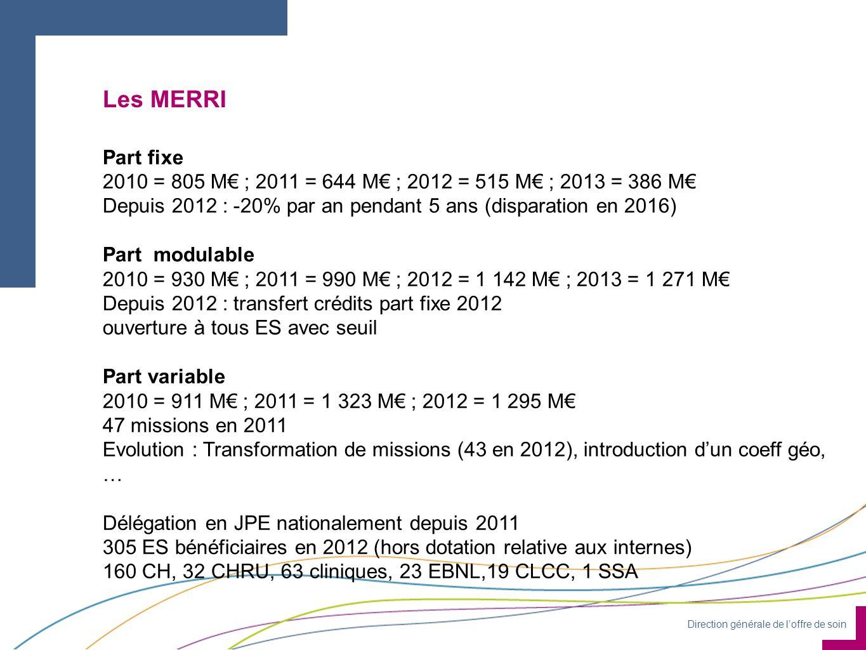Direction générale de l'offre de soin Les MERRI Part fixe 2010 = 805 M€ ; 2011 = 644 M€ ; 2012 = 515 M€ ; 2013 = 386 M€ Depuis 2012 : -20% par an pendant 5 ans (disparation en 2016) Part modulable 2010 = 930 M€ ; 2011 = 990 M€ ; 2012 = 1 142 M€ ; 2013 = 1 271 M€ Depuis 2012 : transfert crédits part fixe 2012 ouverture à tous ES avec seuil Part variable 2010 = 911 M€ ; 2011 = 1 323 M€ ; 2012 = 1 295 M€ 47 missions en 2011 Evolution : Transformation de missions (43 en 2012), introduction d'un coeff géo, … Délégation en JPE nationalement depuis 2011 305 ES bénéficiaires en 2012 (hors dotation relative aux internes) 160 CH, 32 CHRU, 63 cliniques, 23 EBNL,19 CLCC, 1 SSA