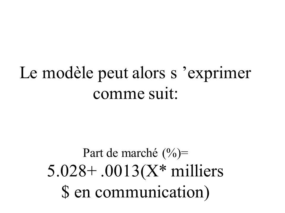 Le modèle peut alors s 'exprimer comme suit: Part de marché (%)= 5.028+.0013(X* milliers $ en communication)