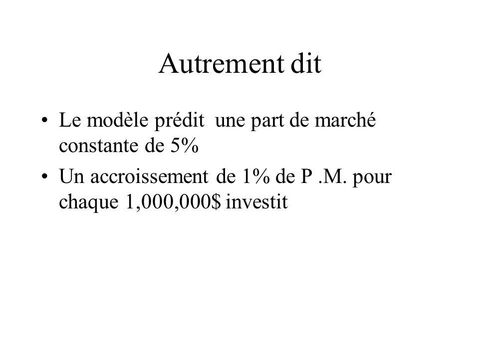 Autrement dit Le modèle prédit une part de marché constante de 5% Un accroissement de 1% de P.M.