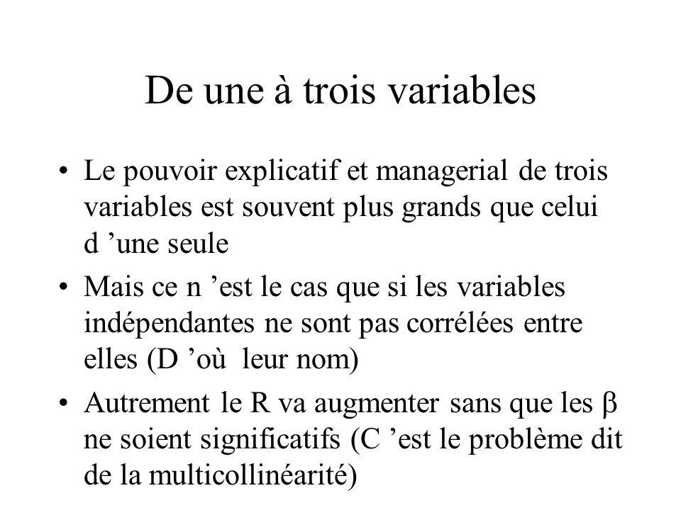 De une à trois variables Le pouvoir explicatif et managerial de trois variables est souvent plus grands que celui d 'une seule Mais ce n 'est le cas que si les variables indépendantes ne sont pas corrélées entre elles (D 'où leur nom) Autrement le R va augmenter sans que les  ne soient significatifs (C 'est le problème dit de la multicollinéarité)