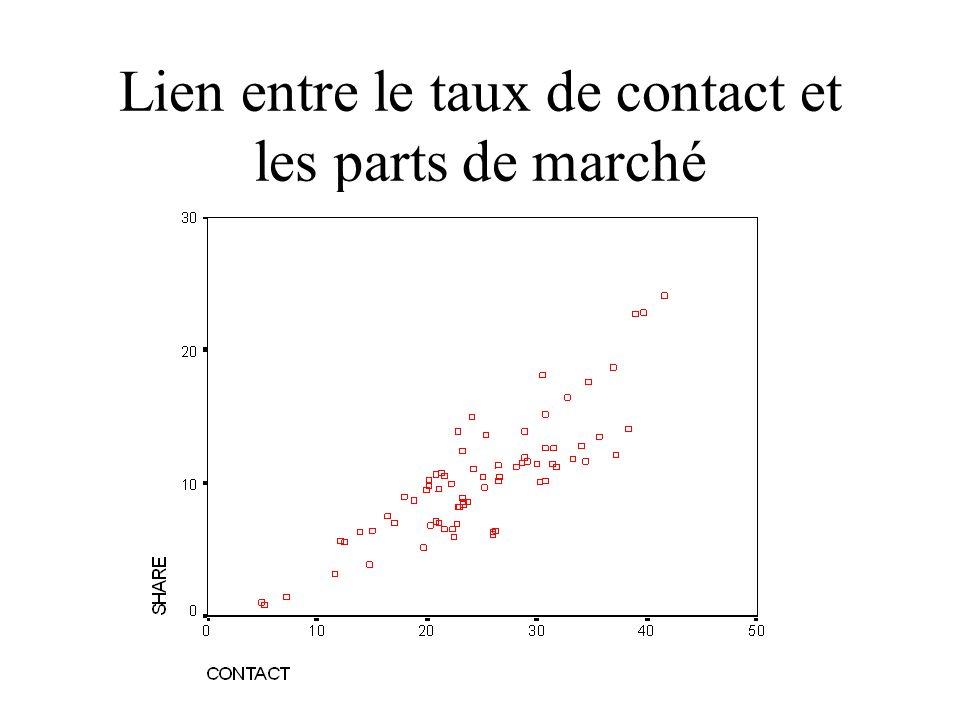 Lien entre le taux de contact et les parts de marché