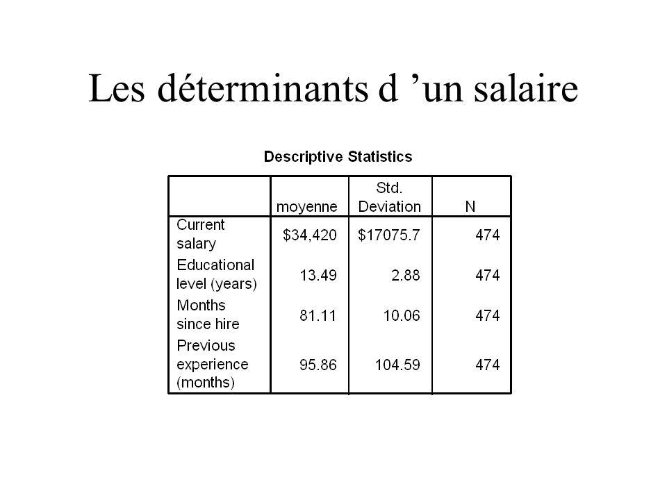 Les déterminants d 'un salaire