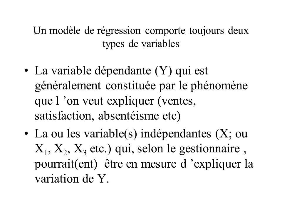 Un modèle de régression comporte toujours deux types de variables La variable dépendante (Y) qui est généralement constituée par le phénomène que l 'on veut expliquer (ventes, satisfaction, absentéisme etc) La ou les variable(s) indépendantes (X; ou X 1, X 2, X 3 etc.) qui, selon le gestionnaire, pourrait(ent) être en mesure d 'expliquer la variation de Y.