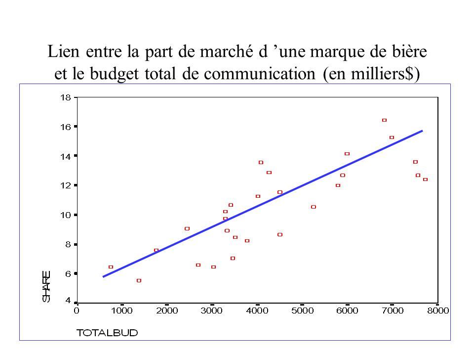 Lien entre la part de marché d 'une marque de bière et le budget total de communication (en milliers$)