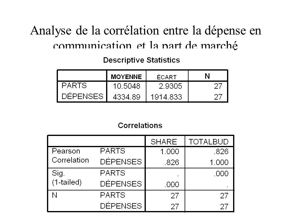 Analyse de la corrélation entre la dépense en communication et la part de marché
